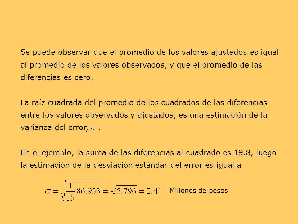 Se puede observar que el promedio de los valores ajustados es igual al promedio de los valores observados, y que el promedio de las diferencias es cero.