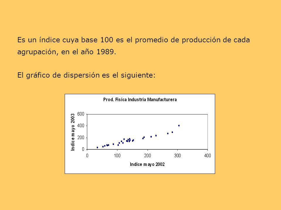 Es un índice cuya base 100 es el promedio de producción de cada agrupación, en el año 1989.