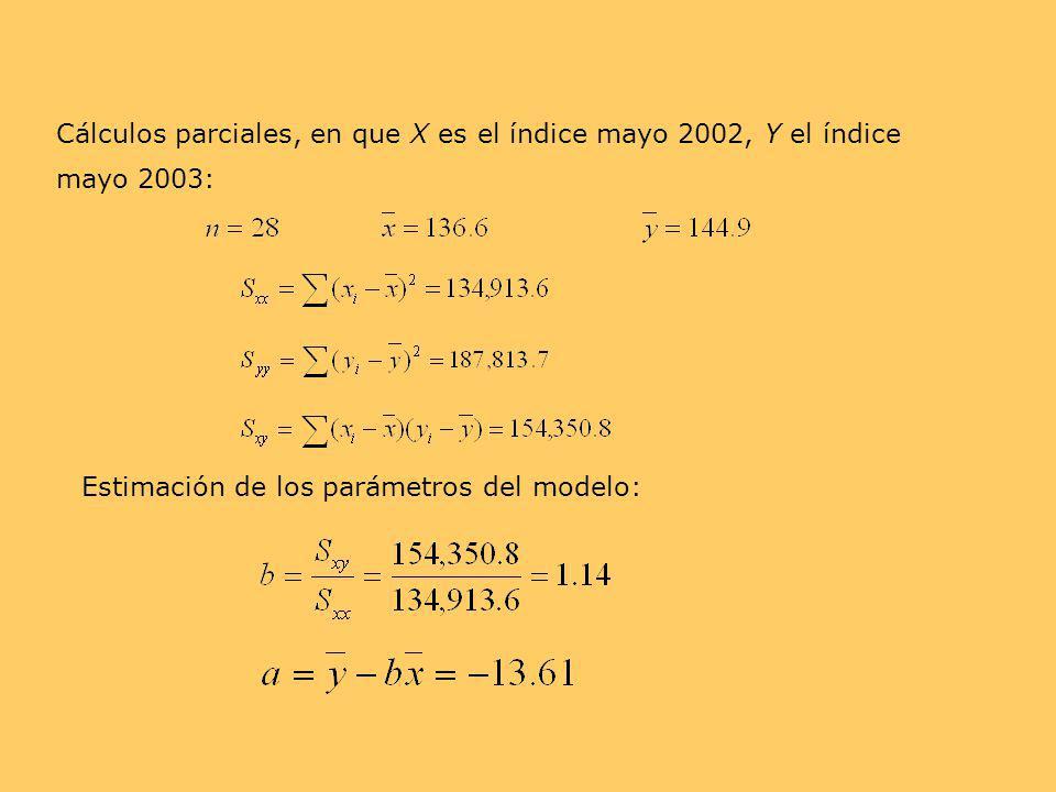 Cálculos parciales, en que X es el índice mayo 2002, Y el índice mayo 2003: