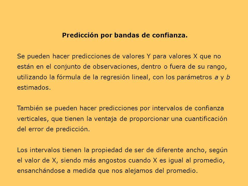 Predicción por bandas de confianza.