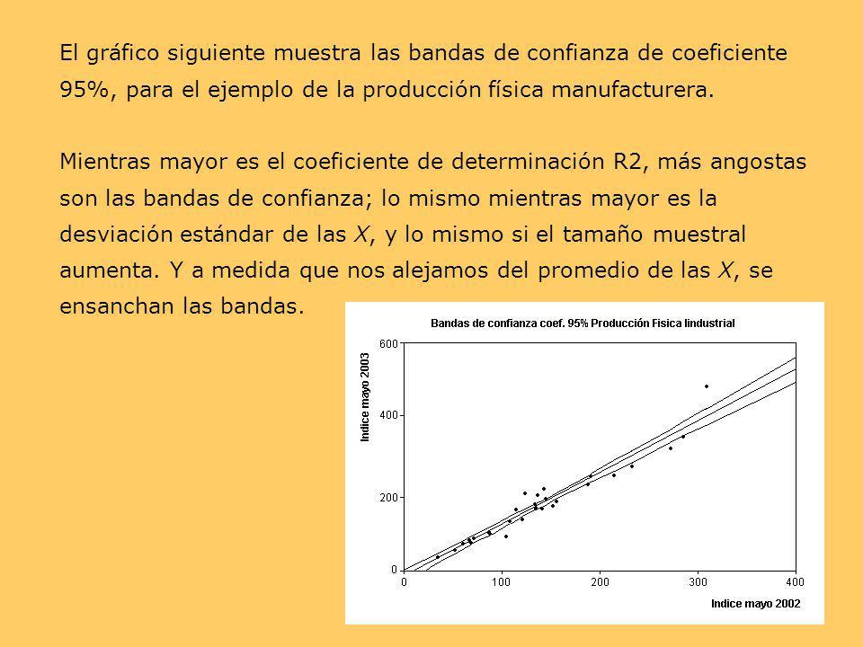 El gráfico siguiente muestra las bandas de confianza de coeficiente 95%, para el ejemplo de la producción física manufacturera.