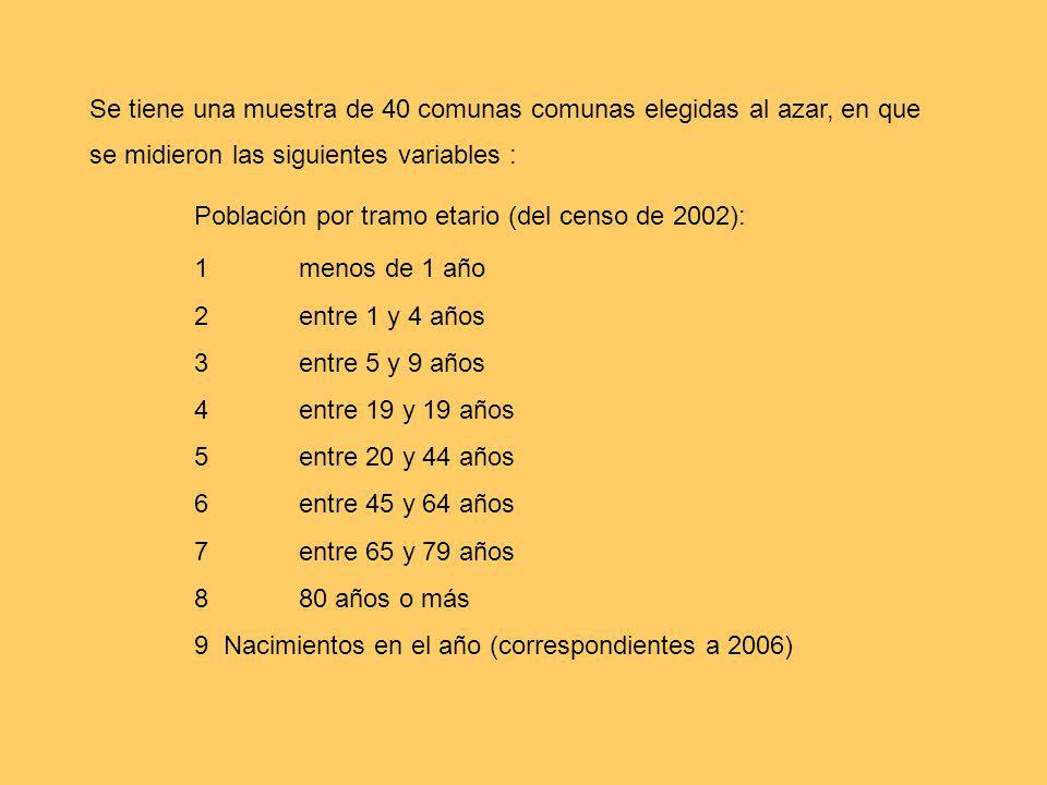 Se tiene una muestra de 40 comunas comunas elegidas al azar, en que se midieron las siguientes variables :