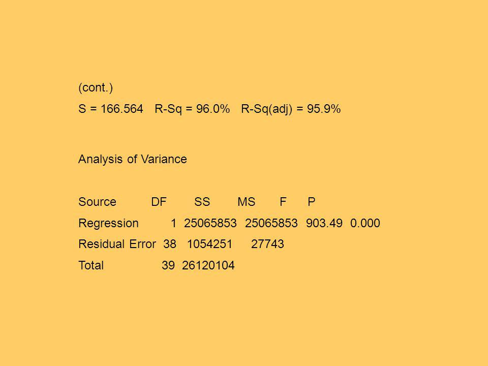(cont.) S = 166.564 R-Sq = 96.0% R-Sq(adj) = 95.9% Analysis of Variance. Source DF SS MS F P.