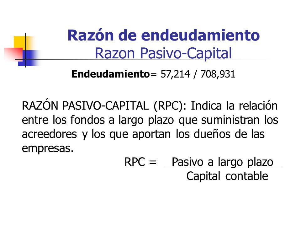 Razón de endeudamiento Razon Pasivo-Capital