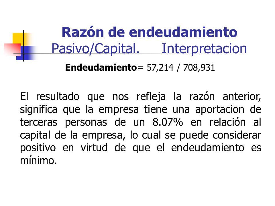 Razón de endeudamiento Pasivo/Capital. Interpretacion