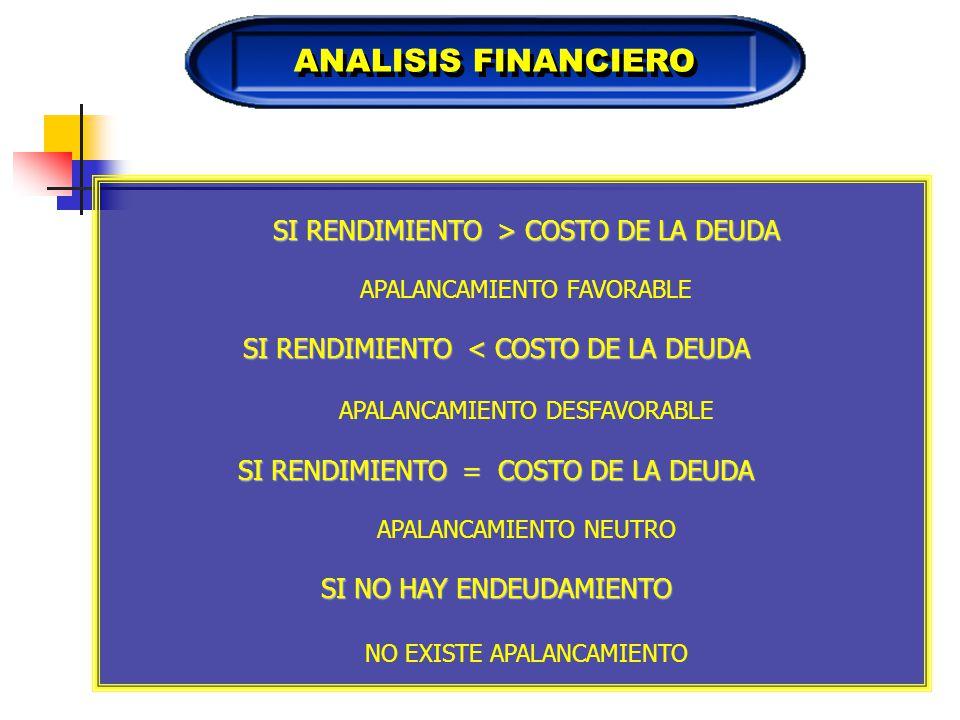ANALISIS FINANCIERO SI RENDIMIENTO > COSTO DE LA DEUDA
