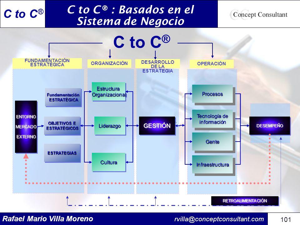 C to C® : Basados en el Sistema de Negocio