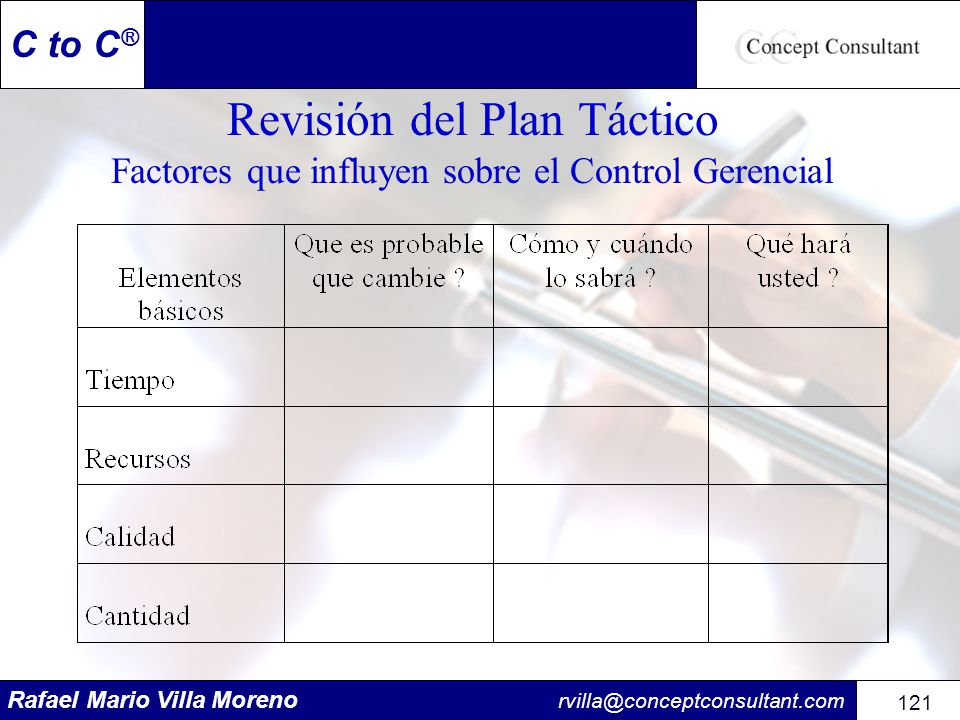 Revisión del Plan Táctico Factores que influyen sobre el Control Gerencial