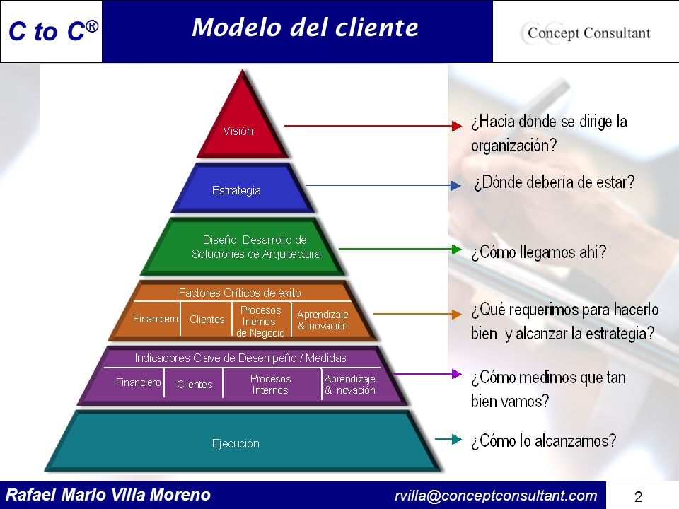 Modelo del cliente
