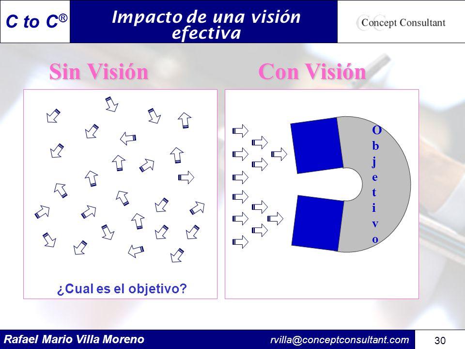 Impacto de una visión efectiva