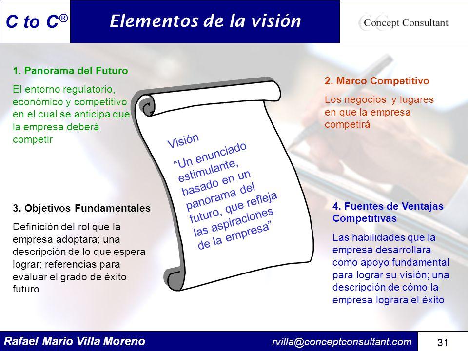 Elementos de la visión Visión
