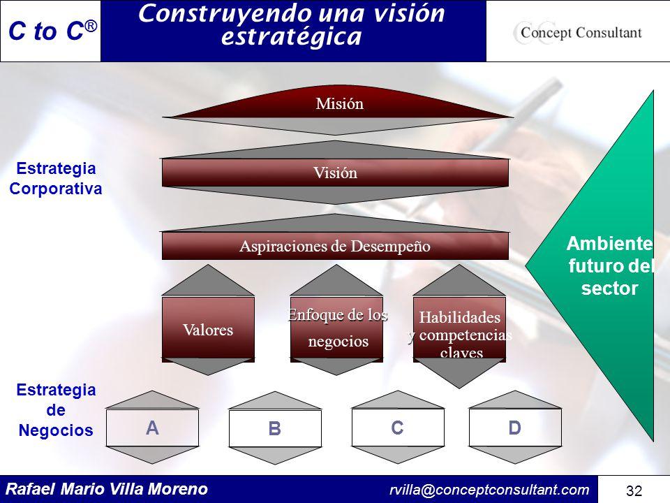 Construyendo una visión estratégica