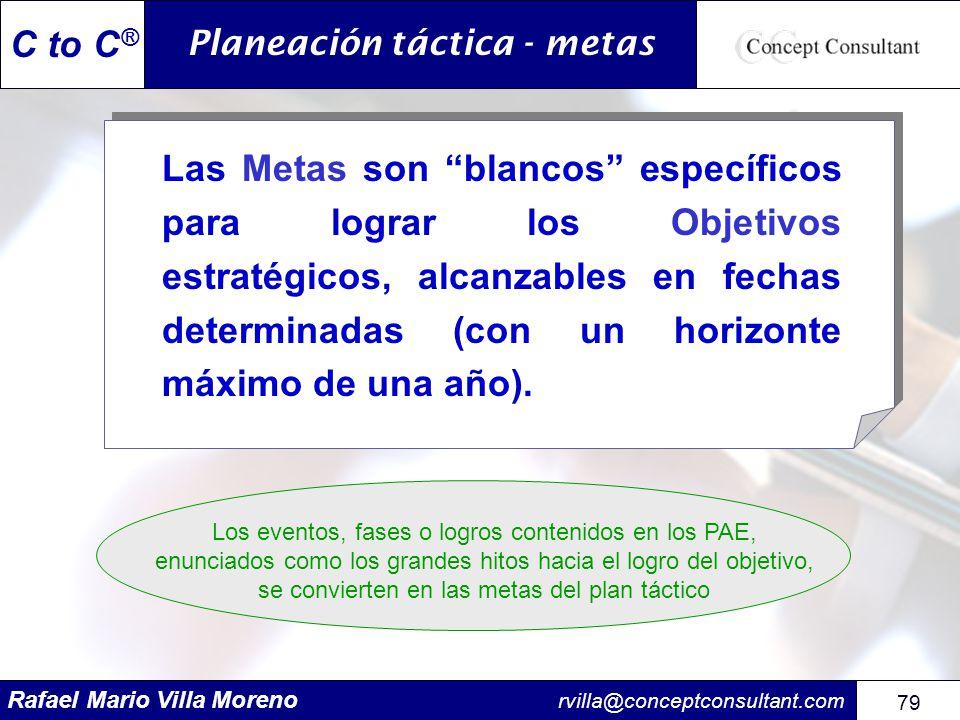 Planeación táctica - metas