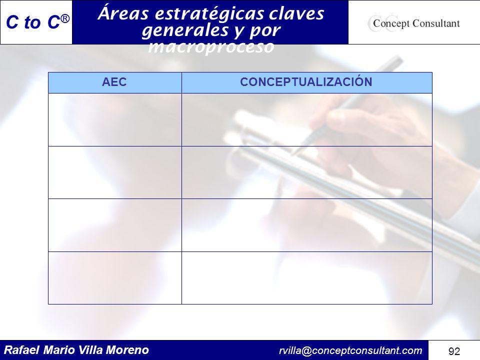 Áreas estratégicas claves generales y por macroproceso