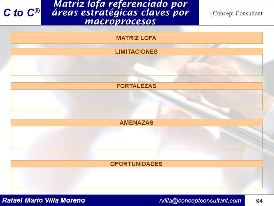 Matriz lofa referenciado por áreas estratégicas claves por macroprocesos