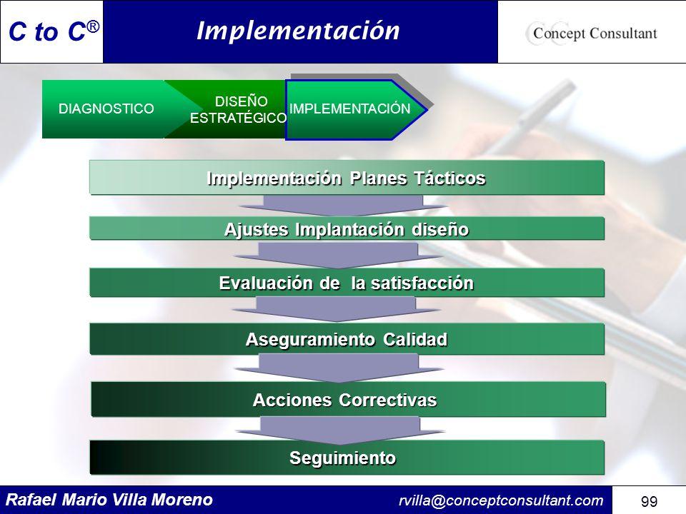 Implementación Implementación Planes Tácticos