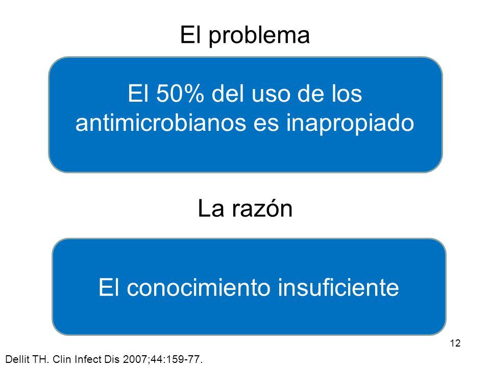 El 50% del uso de los antimicrobianos es inapropiado