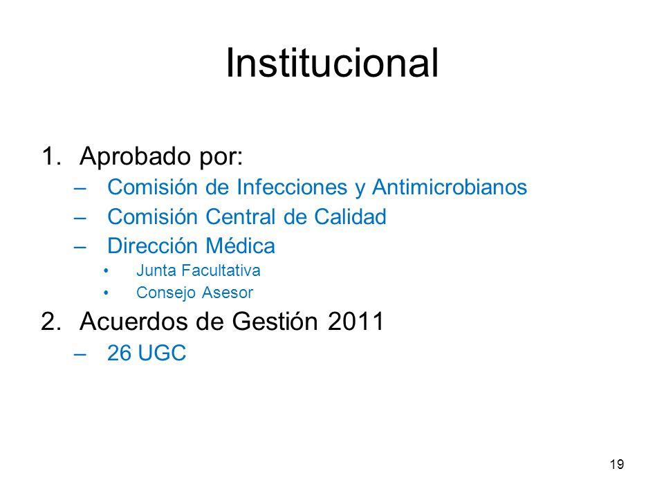 Institucional Aprobado por: Acuerdos de Gestión 2011