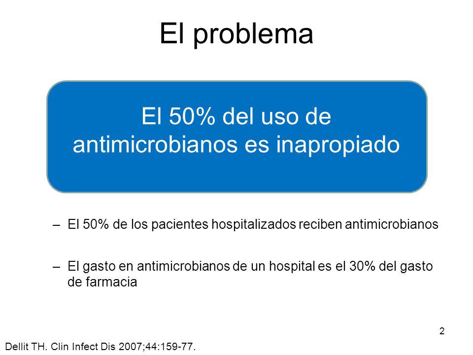 El 50% del uso de antimicrobianos es inapropiado