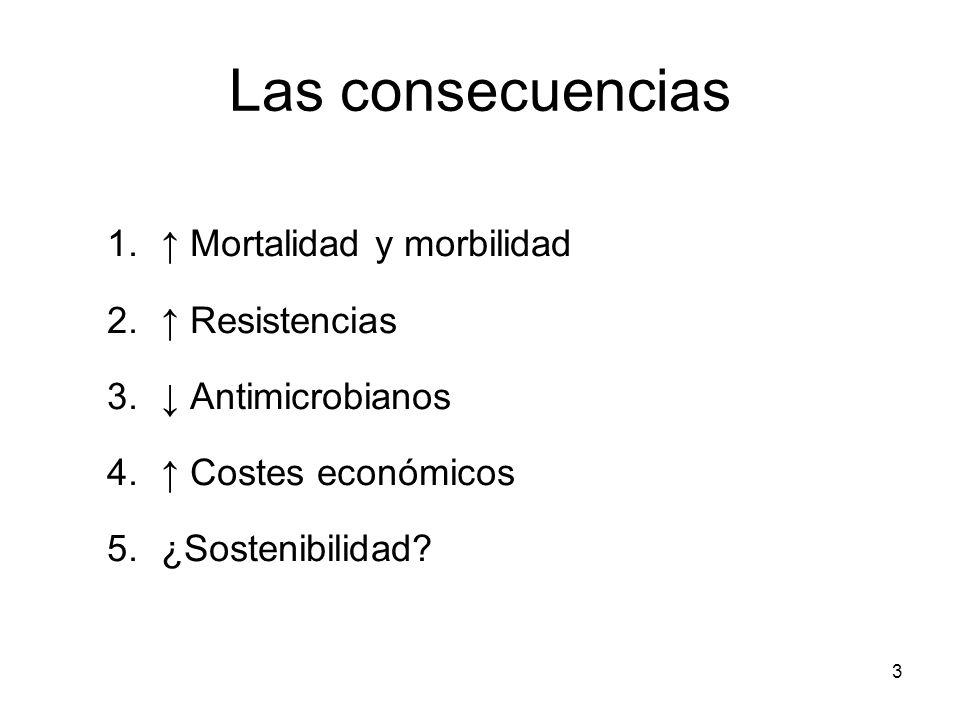 Las consecuencias ↑ Mortalidad y morbilidad ↑ Resistencias