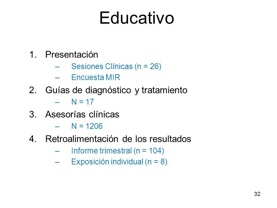 Educativo Presentación Guías de diagnóstico y tratamiento