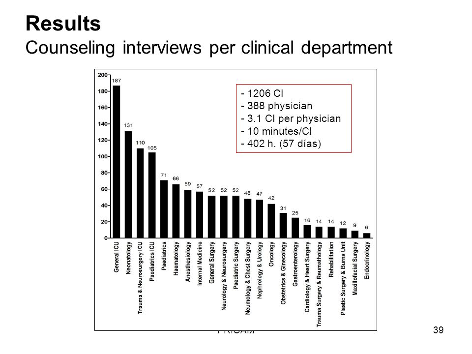 Results Counseling interviews per clinical department