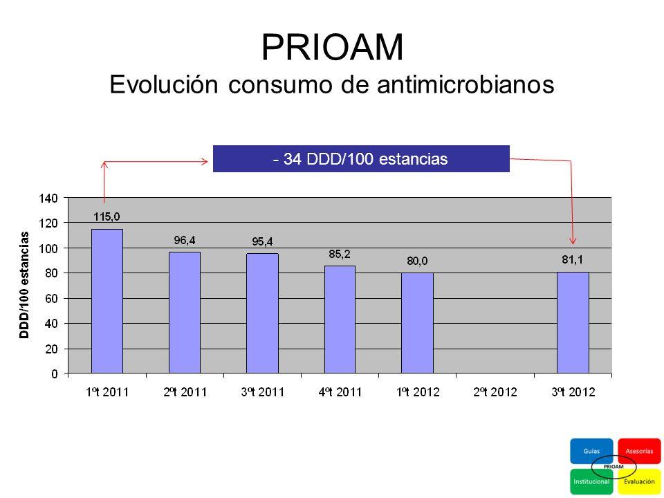 PRIOAM Evolución consumo de antimicrobianos
