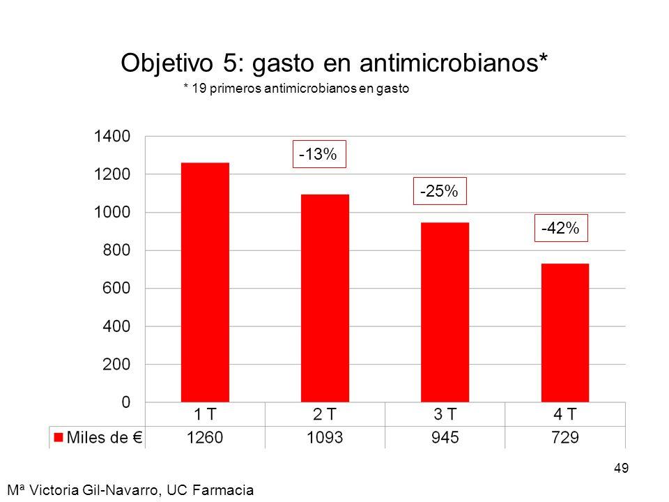 Objetivo 5: gasto en antimicrobianos*
