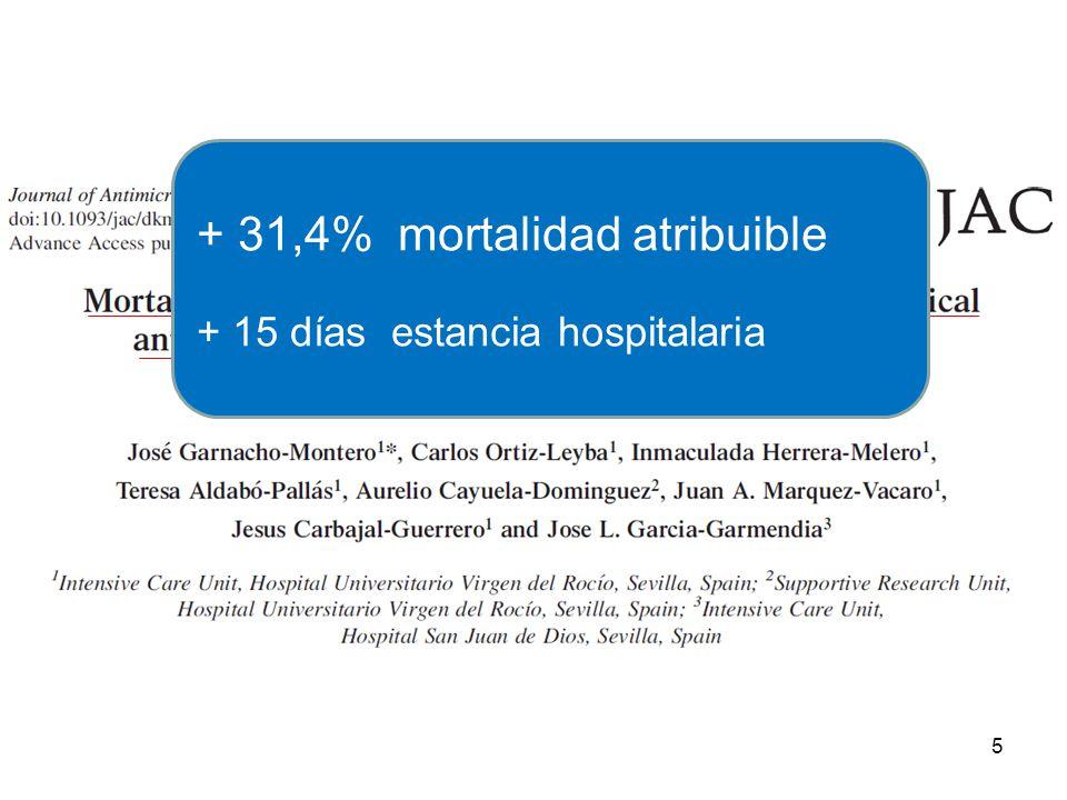 + 31,4% mortalidad atribuible