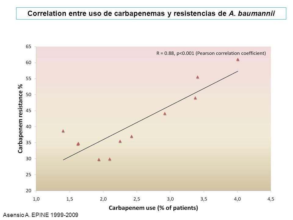 Correlation entre uso de carbapenemas y resistencias de A. baumannii