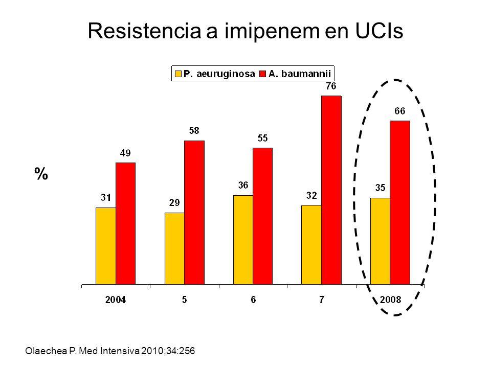 Resistencia a imipenem en UCIs