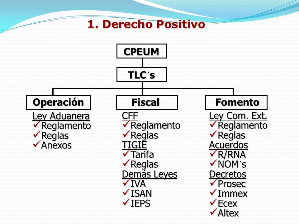 1. Derecho Positivo CPEUM TLC´s Operación Fiscal Fomento Ley Aduanera