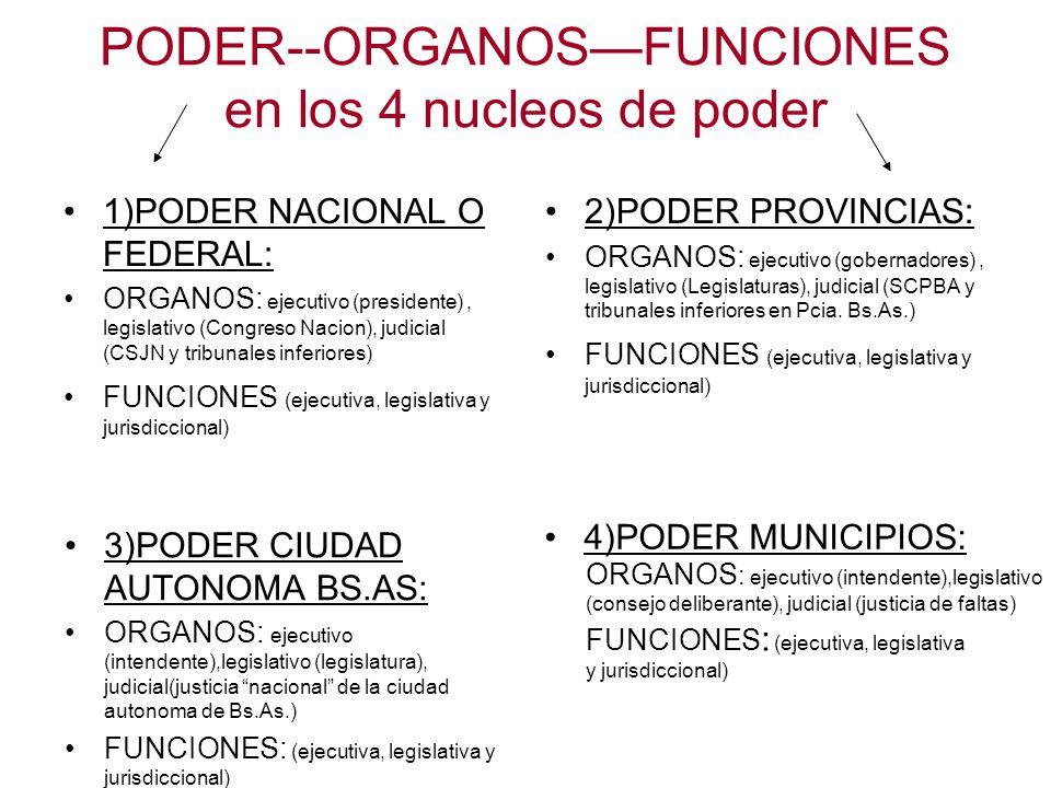 PODER--ORGANOS—FUNCIONES en los 4 nucleos de poder