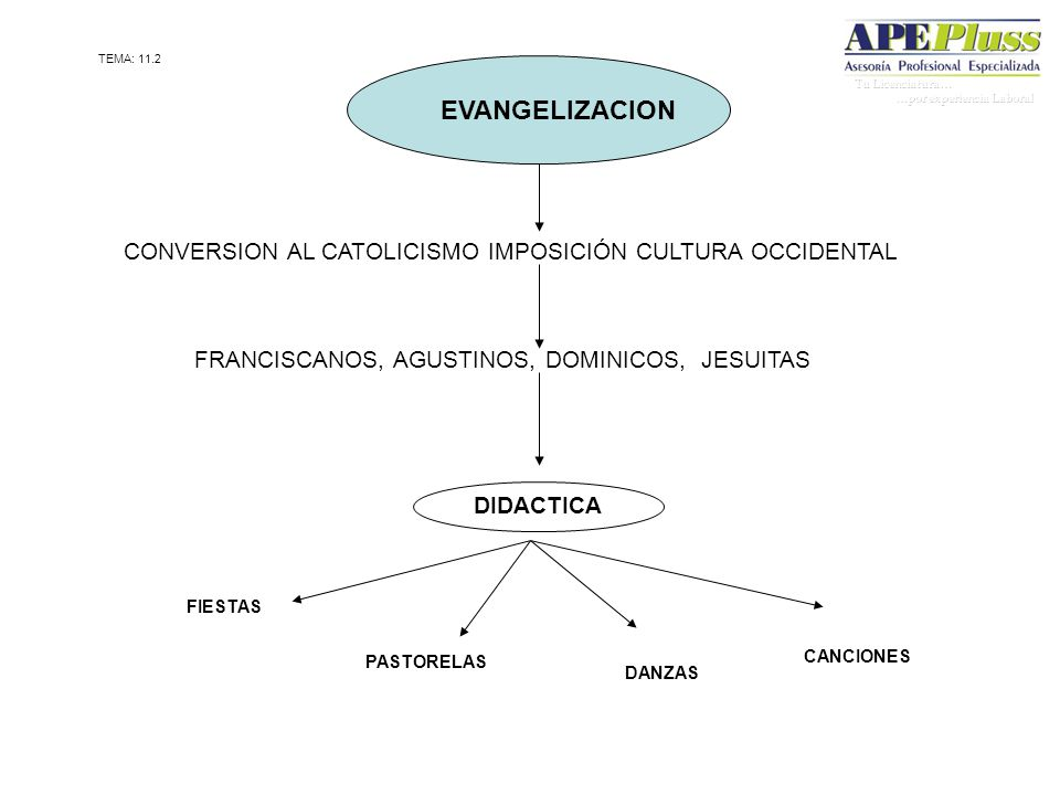 EVANGELIZACION CONVERSION AL CATOLICISMO IMPOSICIÓN CULTURA OCCIDENTAL