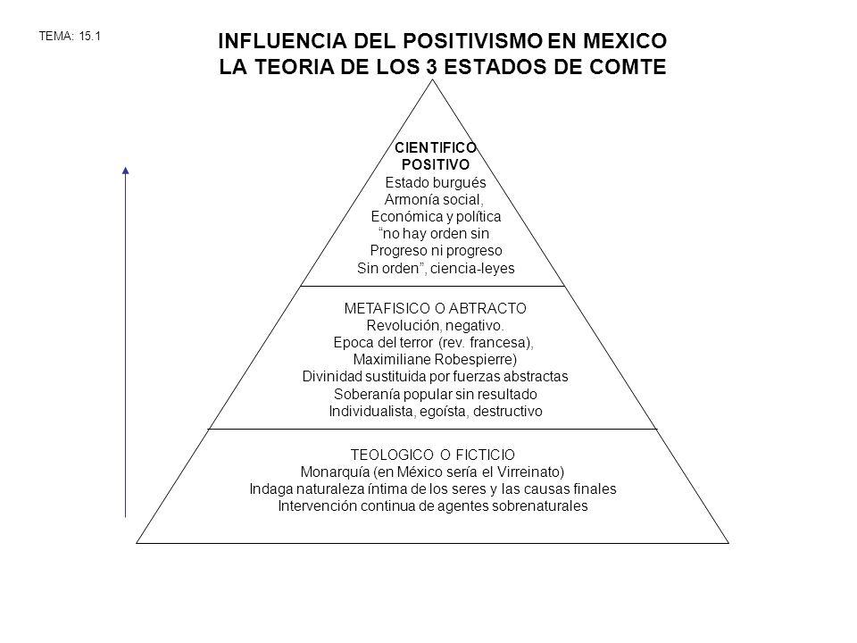 INFLUENCIA DEL POSITIVISMO EN MEXICO LA TEORIA DE LOS 3 ESTADOS DE COMTE