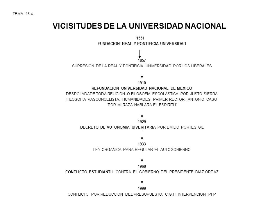 VICISITUDES DE LA UNIVERSIDAD NACIONAL