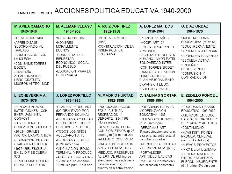 ACCIONES POLITICA EDUCATIVA 1940-2000