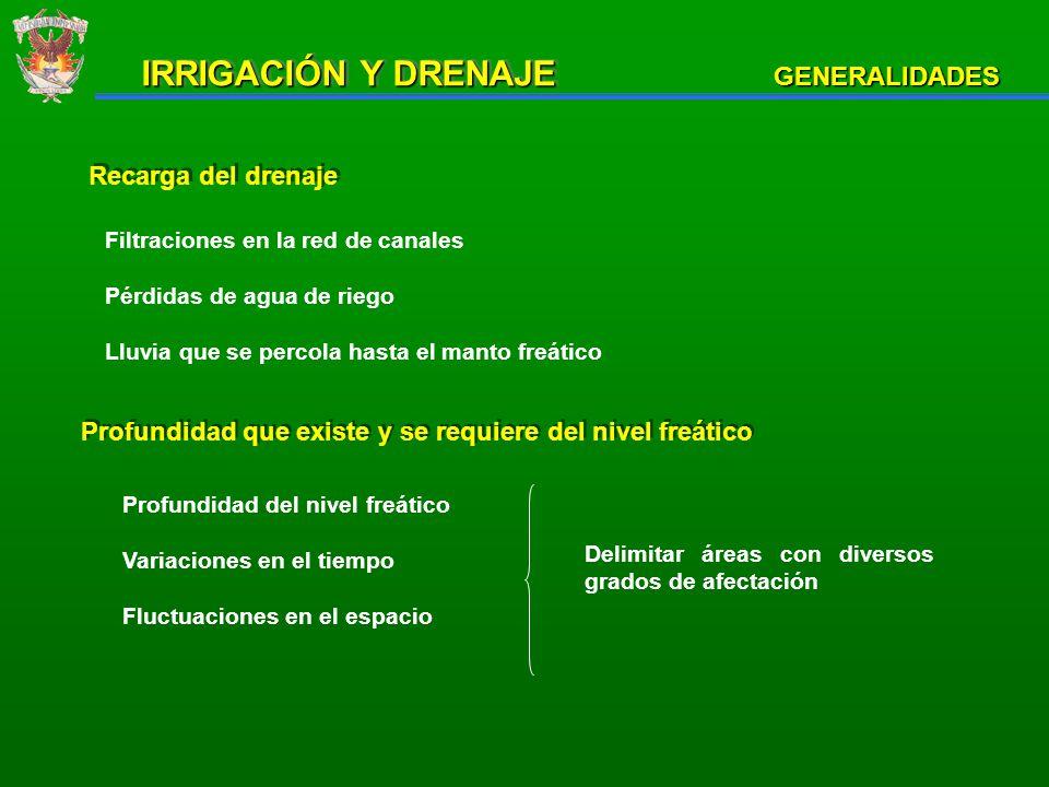 IRRIGACIÓN Y DRENAJE GENERALIDADES Recarga del drenaje