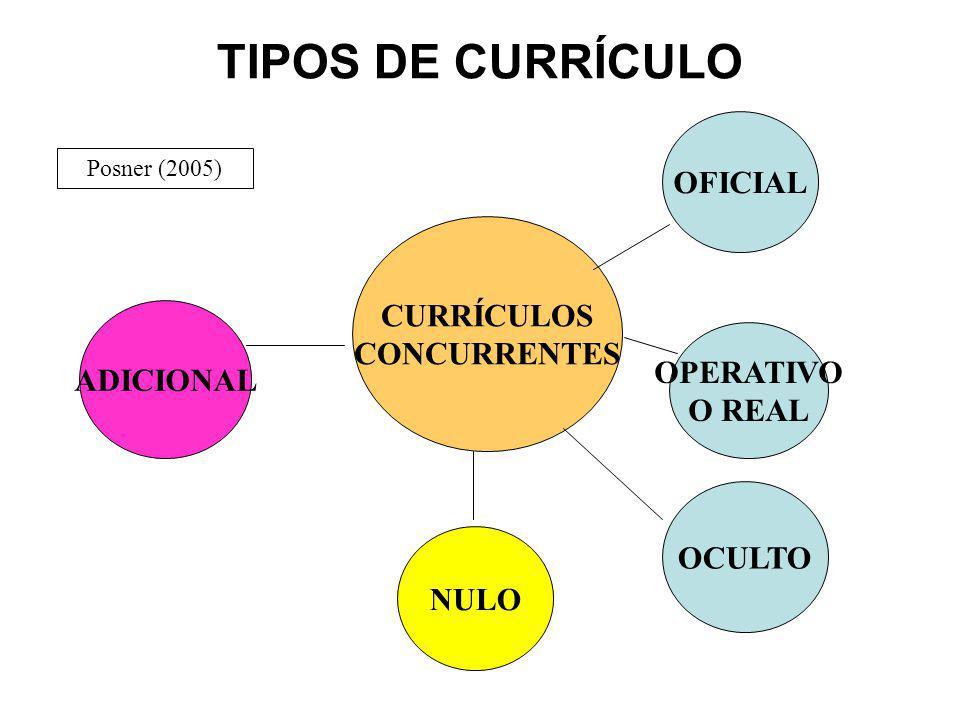 TIPOS DE CURRÍCULO OFICIAL CURRÍCULOS CONCURRENTES ADICIONAL OPERATIVO