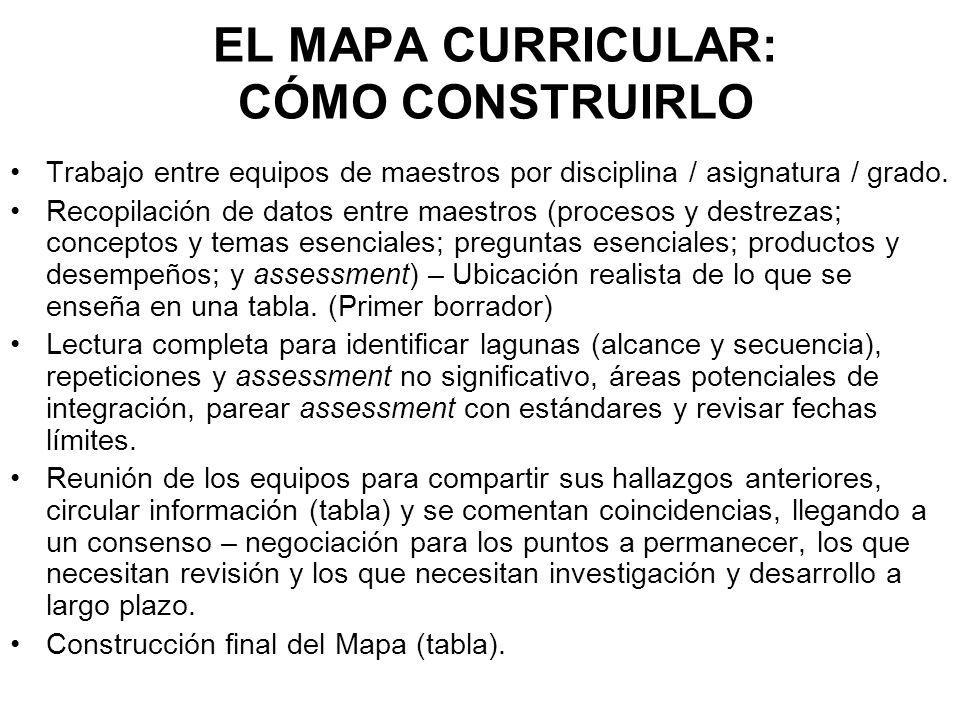 EL MAPA CURRICULAR: CÓMO CONSTRUIRLO