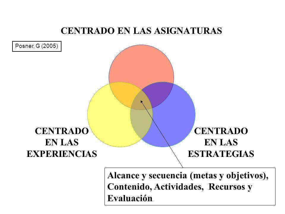 Posner, G (2005) Alcance y secuencia (metas y objetivos), Contenido, Actividades, Recursos y Evaluación.