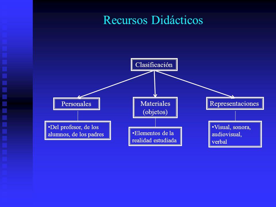 Recursos Didácticos Clasificación Personales Materiales (objetos)