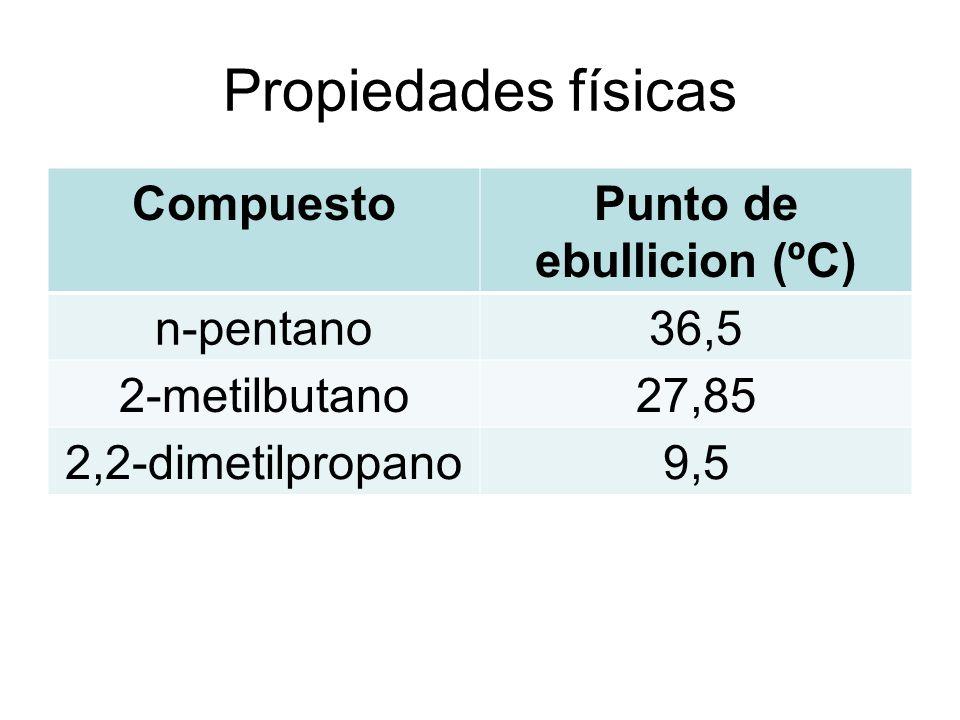 Punto de ebullicion (ºC)