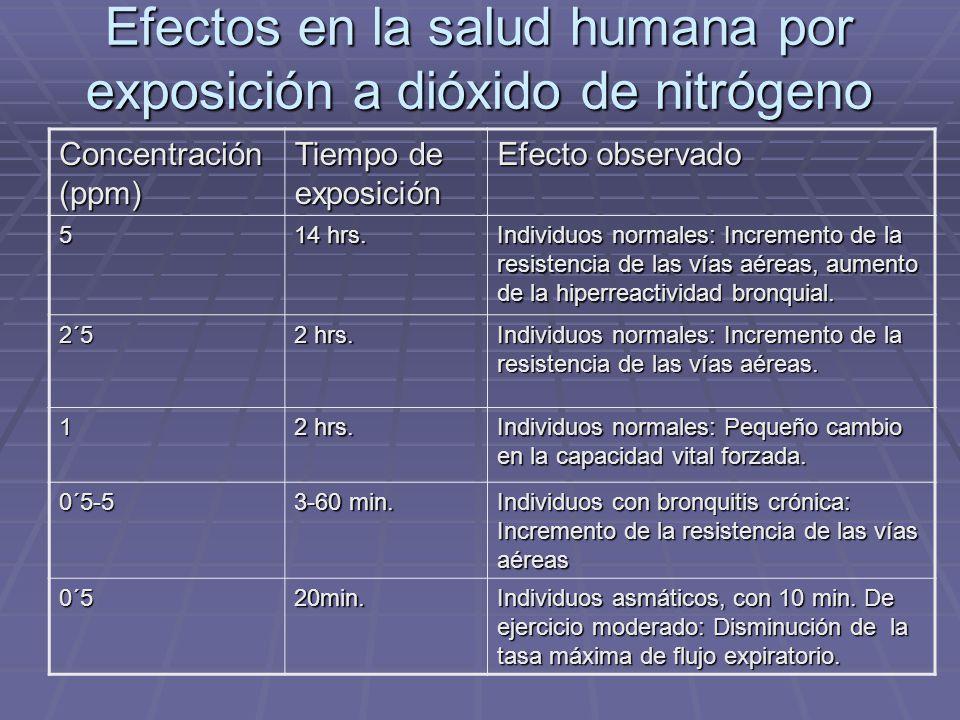 Efectos en la salud humana por exposición a dióxido de nitrógeno