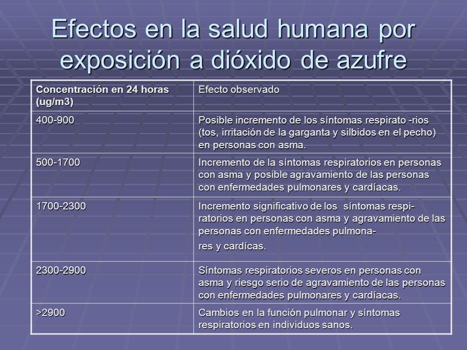 Efectos en la salud humana por exposición a dióxido de azufre