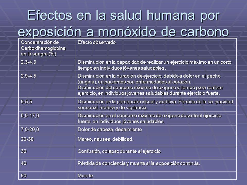 Efectos en la salud humana por exposición a monóxido de carbono