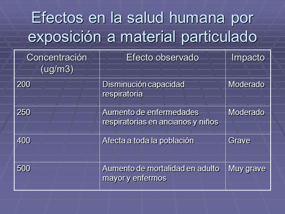 Efectos en la salud humana por exposición a material particulado
