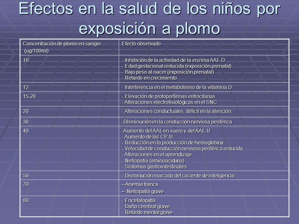 Efectos en la salud de los niños por exposición a plomo