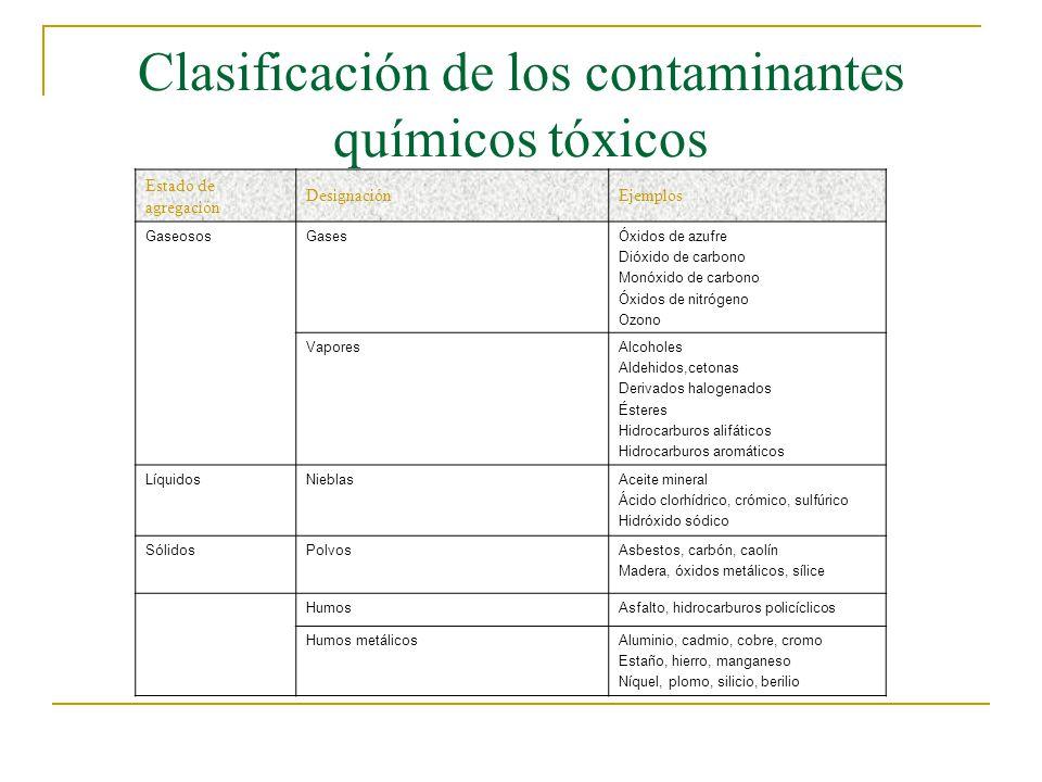 Clasificación de los contaminantes químicos tóxicos