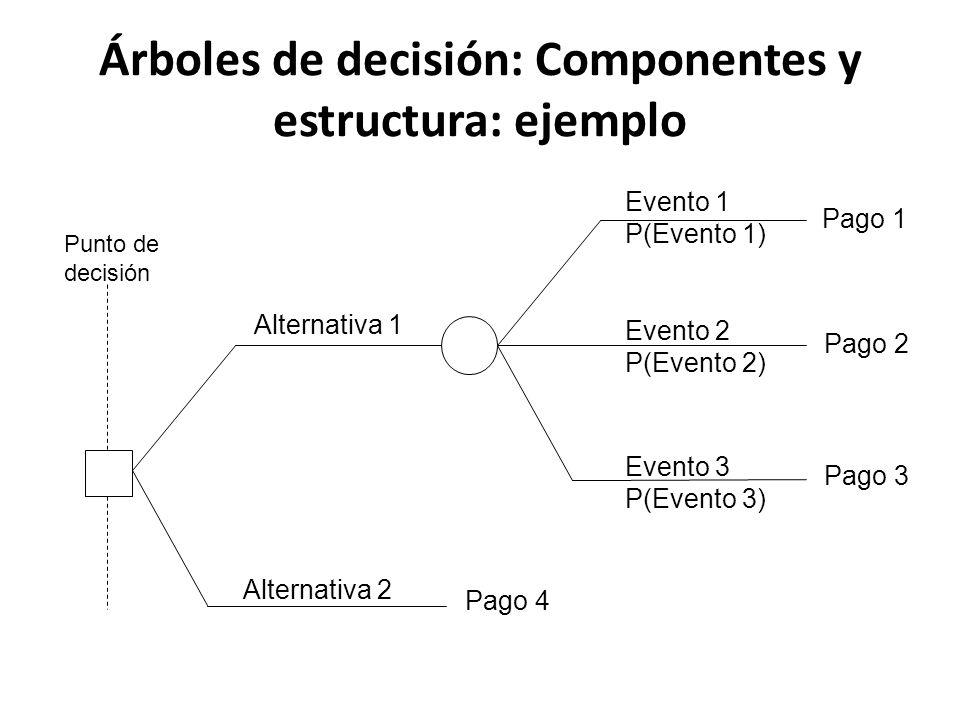 Árboles de decisión: Componentes y estructura: ejemplo